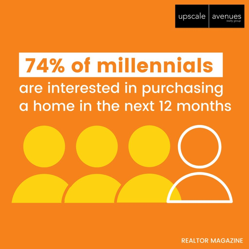 74% of millennials are ready to buy