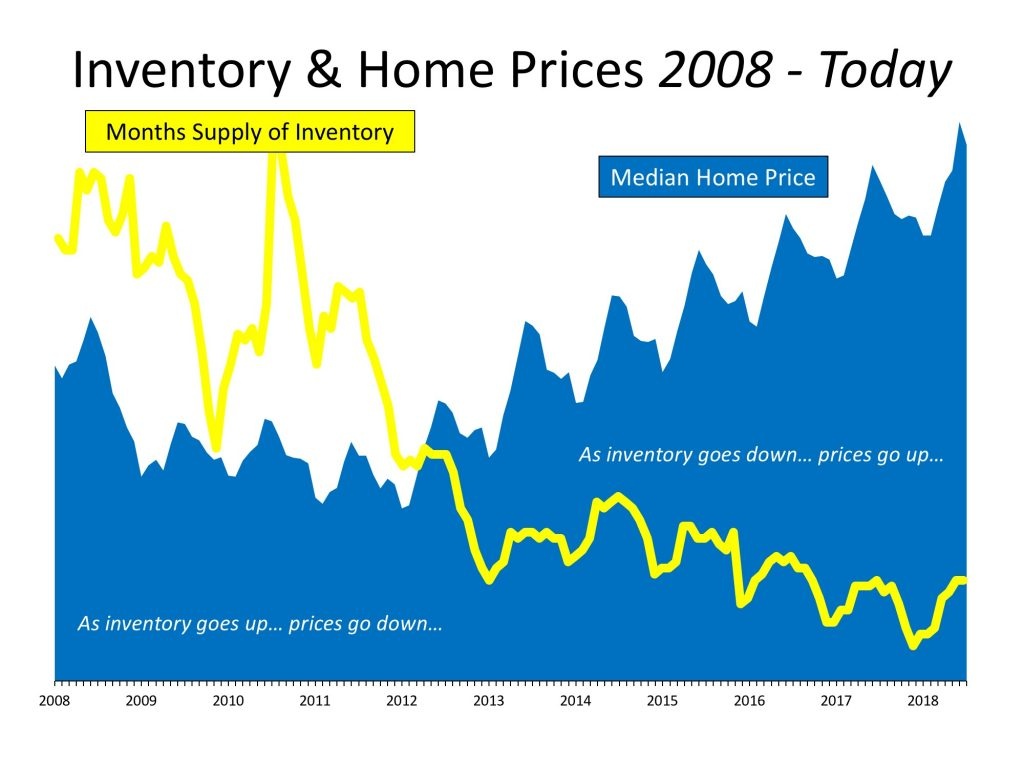 housing inventory vs home prices 2008 to 2018