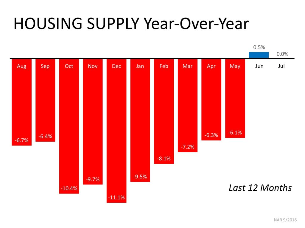 year over year housing supply last 12 months