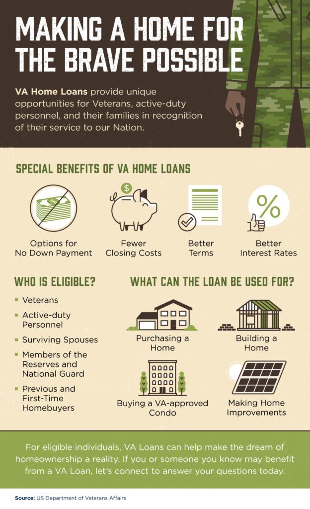 VA Home Loan Info Graphics