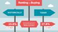Colorado Springs – Renting vs Buying