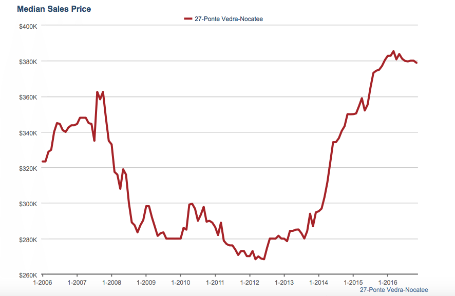 Median Sales Price in Nocatee Over 10 Years
