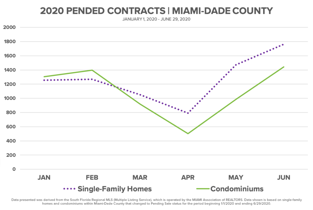 2020 Pended Contracts