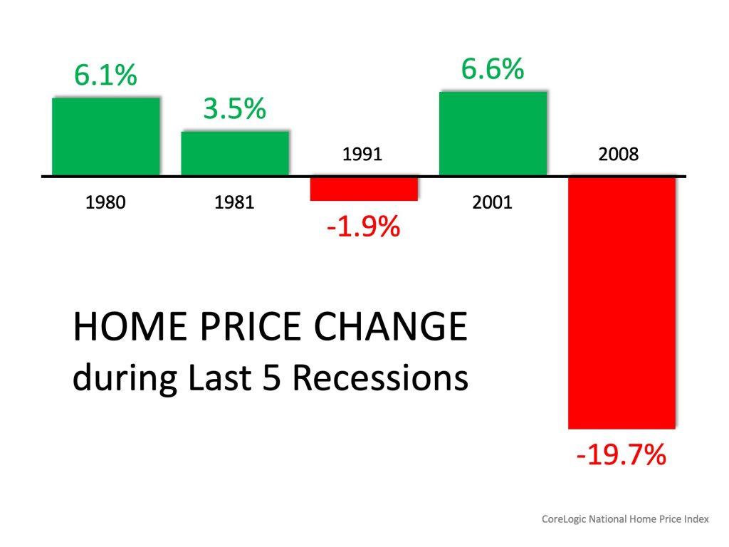 Home Price Change During Last 5 Reccessions