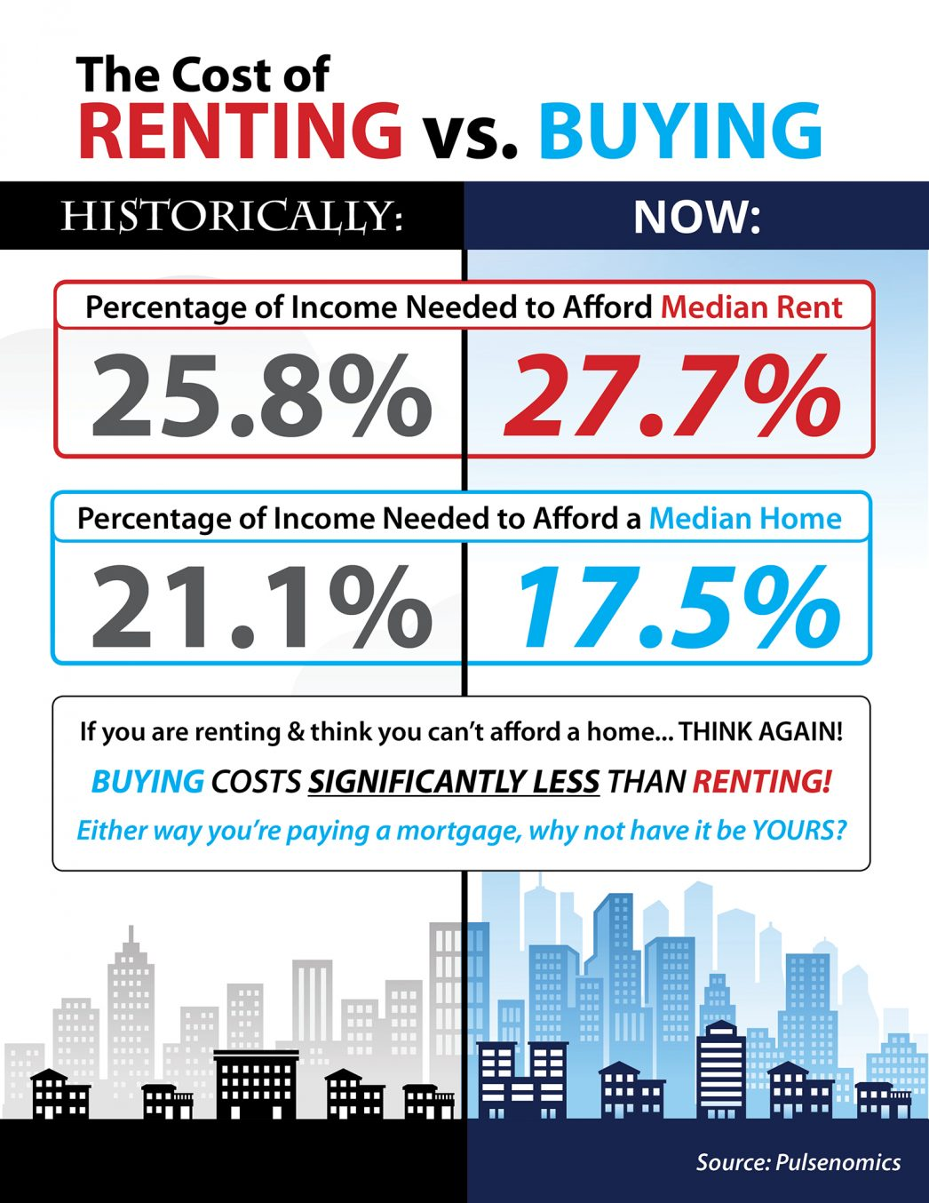Cost of Renting vs. Buying This Spring
