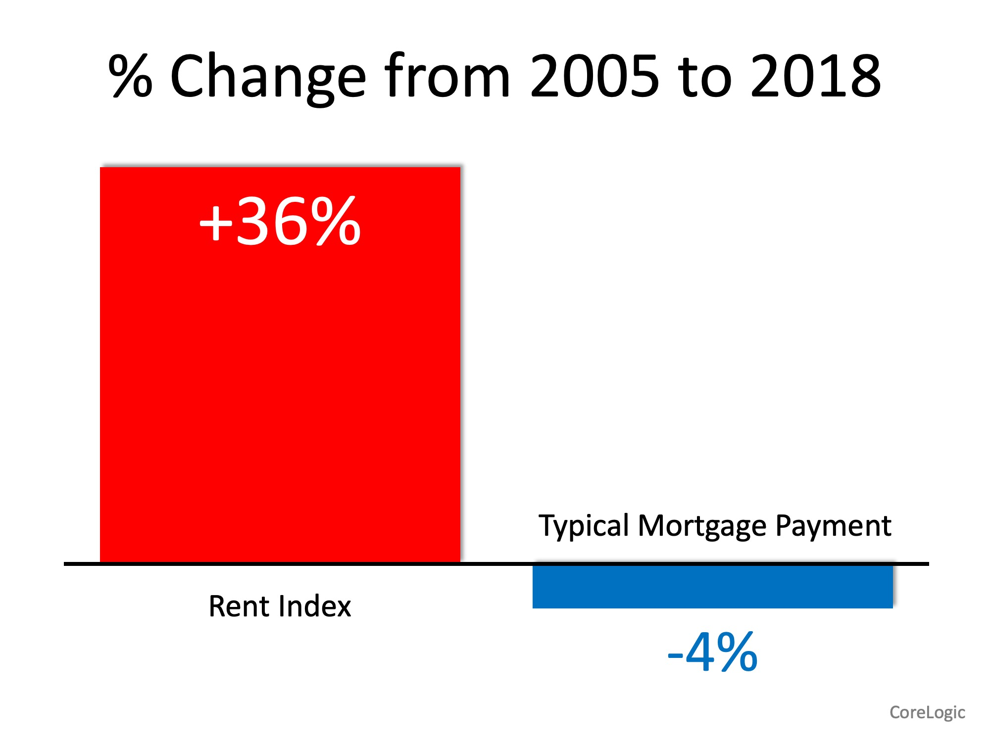 Renting Percentage Change 2005 to 2018