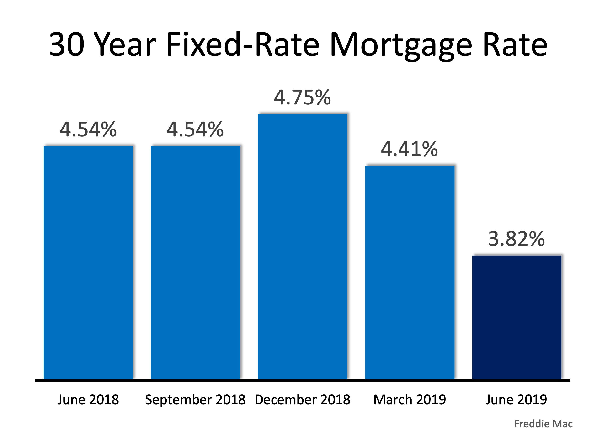 30 year fixed-rate mortgage rate