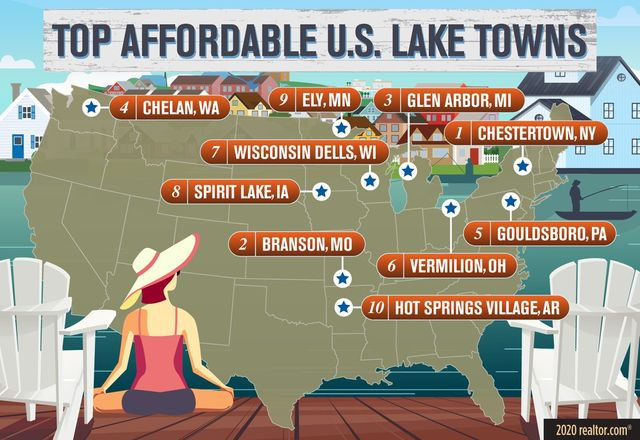 Top affordable lake towns