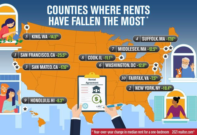 Counties where rents have fallen the most