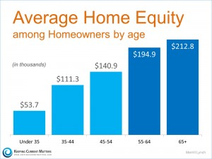 Home-Equity.3-KCM