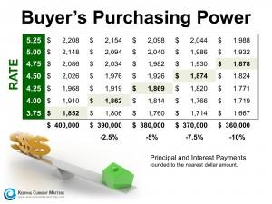 BuyersPurchasingPowerKCM