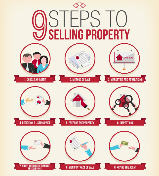 Steps to selling your Myrtle Beach property