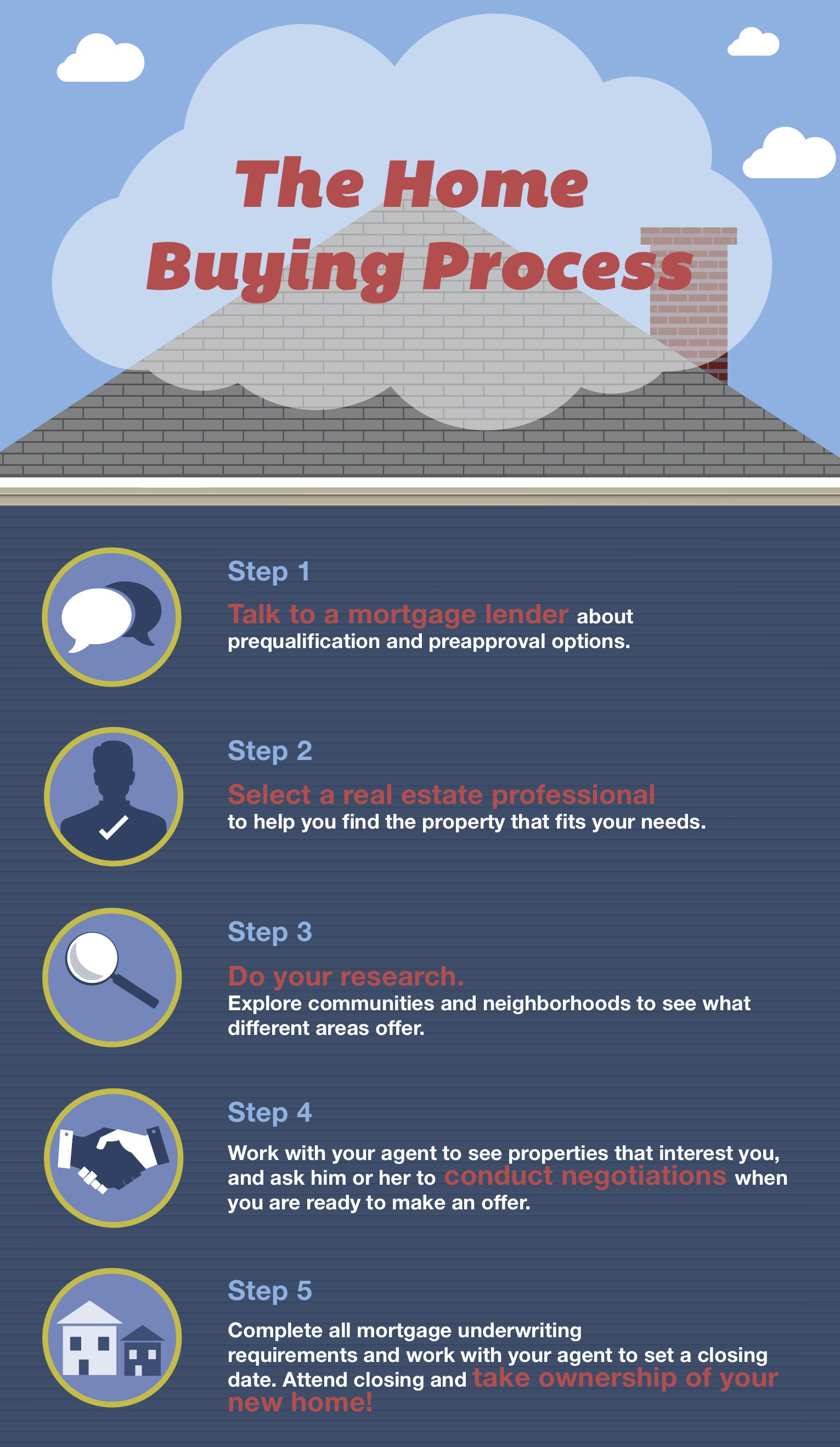 How does purchasing a house work?