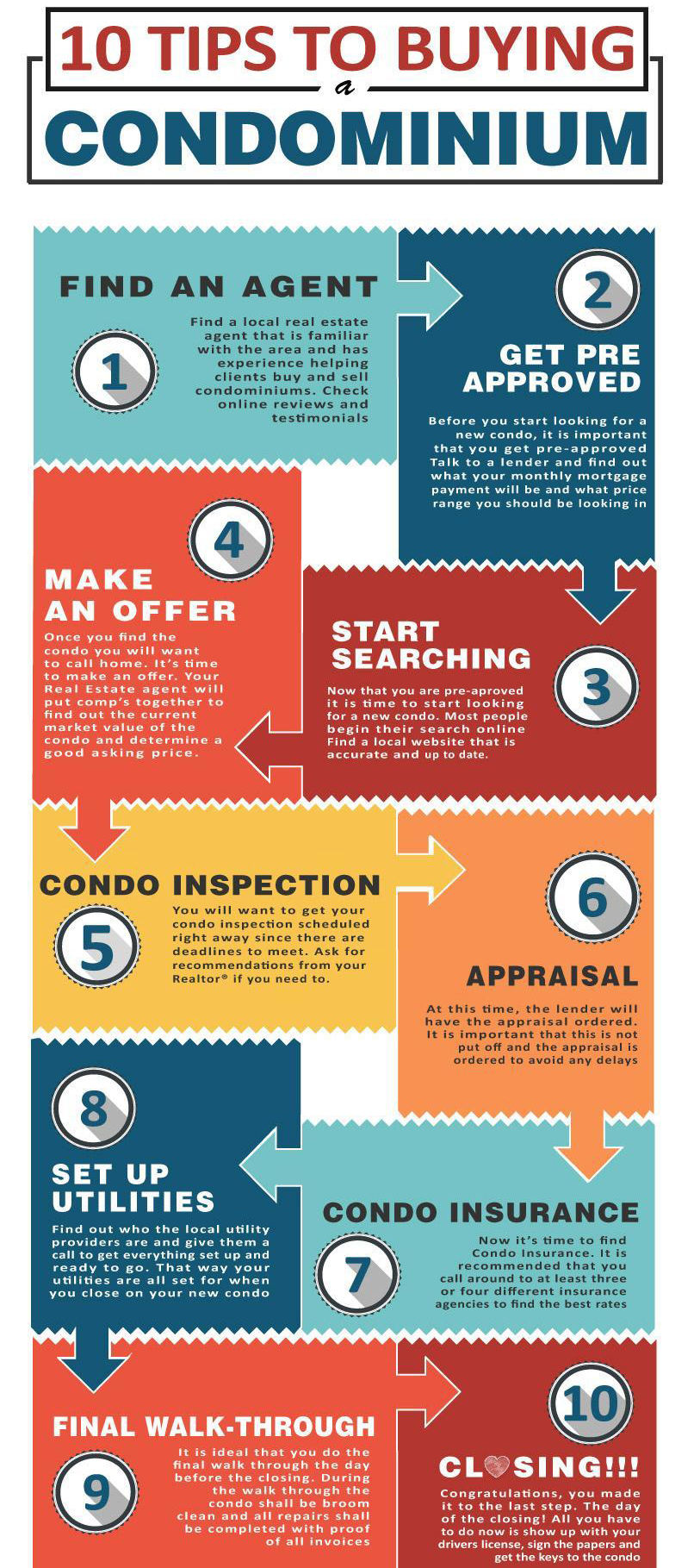 Tips for buying a Myrtle Beach Condo