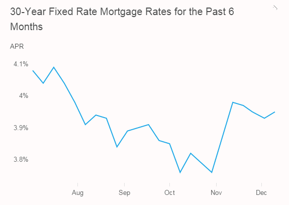 What The Fed Rate Increase Means For Seattle Home Buyers