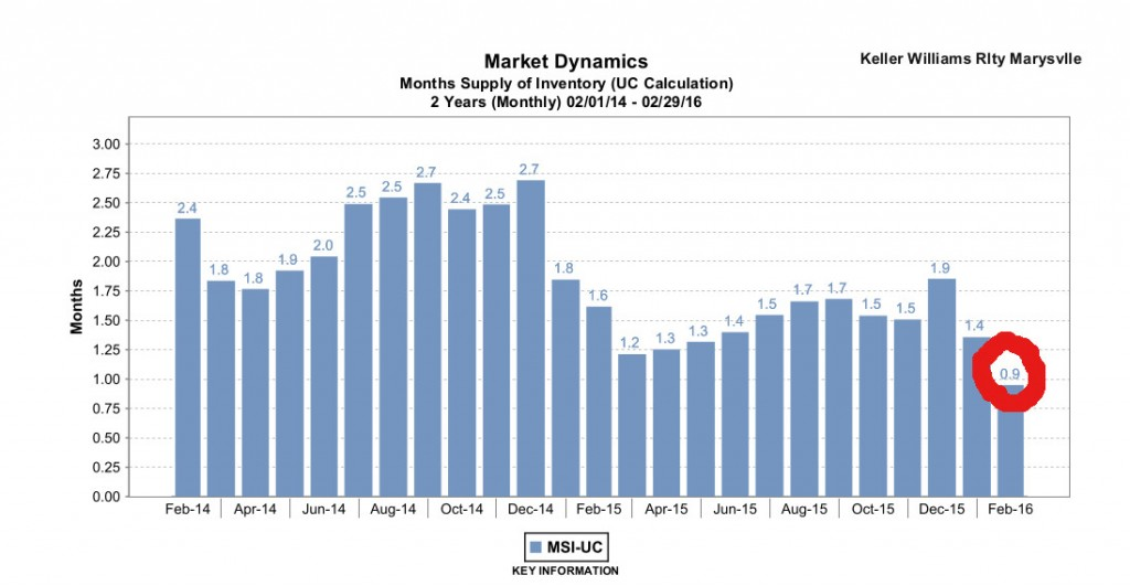 Months Supply of Inventory_King Co