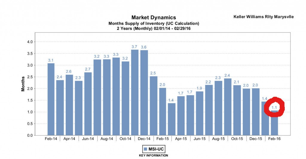 Months Supply of Inventory_Snohomish Co
