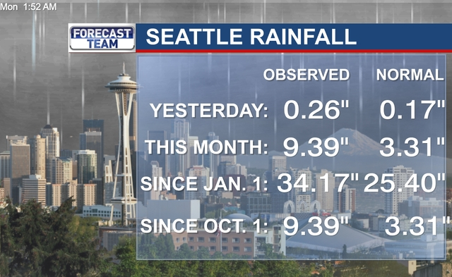 seattle_climate_today
