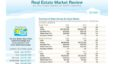 Outer Banks Market Review, Third Quarter 2020