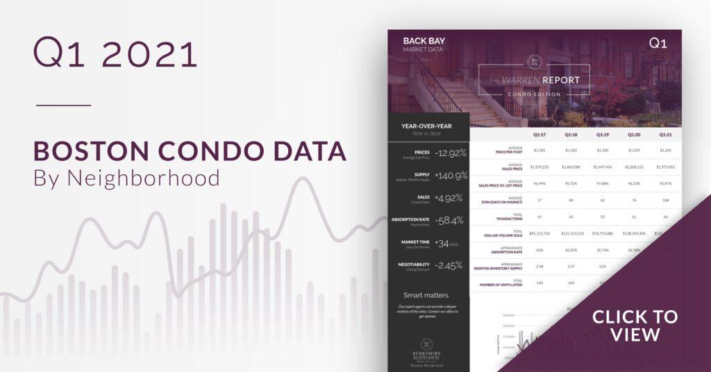 Q1 2021 Bosto Condo Data report.