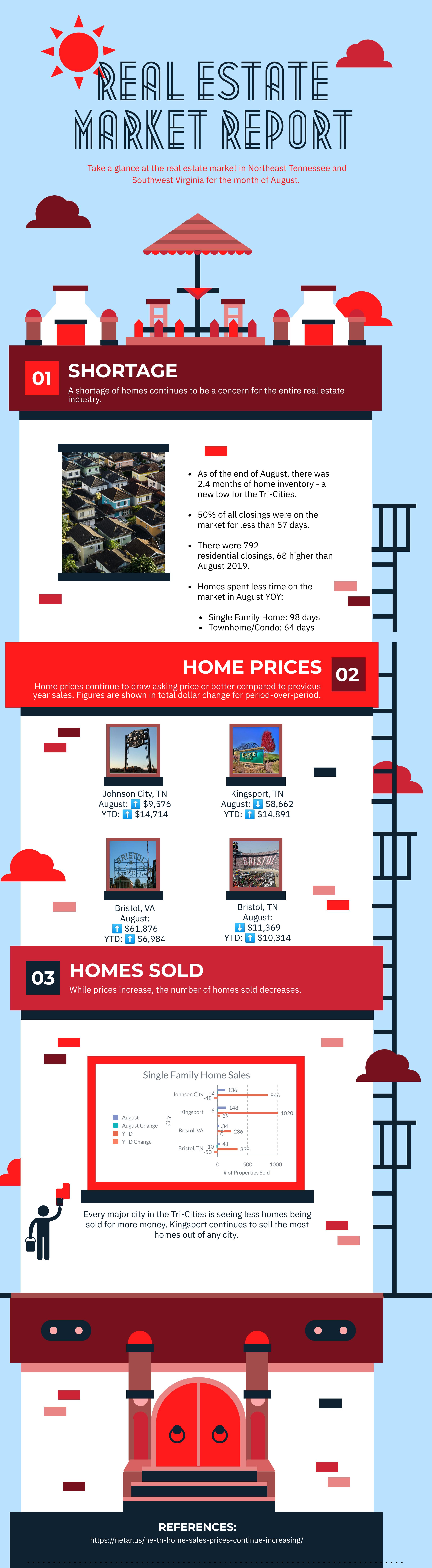 real estate market, market trends, market report, tri cities real estate, kingsport, bristol, johnson city, red door agency, northeast tennessee, southwest virginia