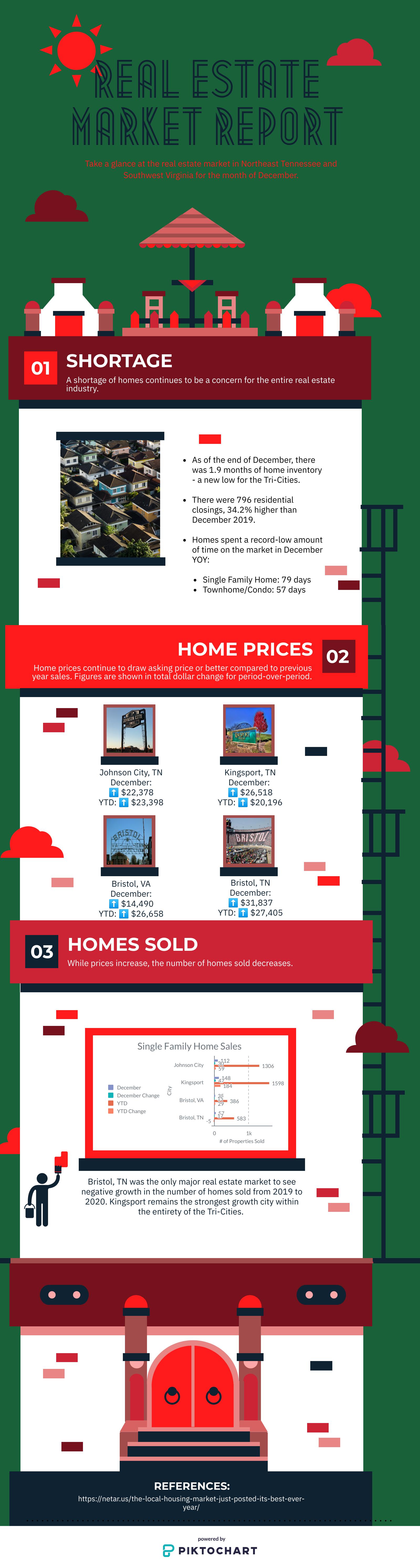 infographic, real estate market, tri cities, kingsport, johnson city, bristol, red door agency, market update