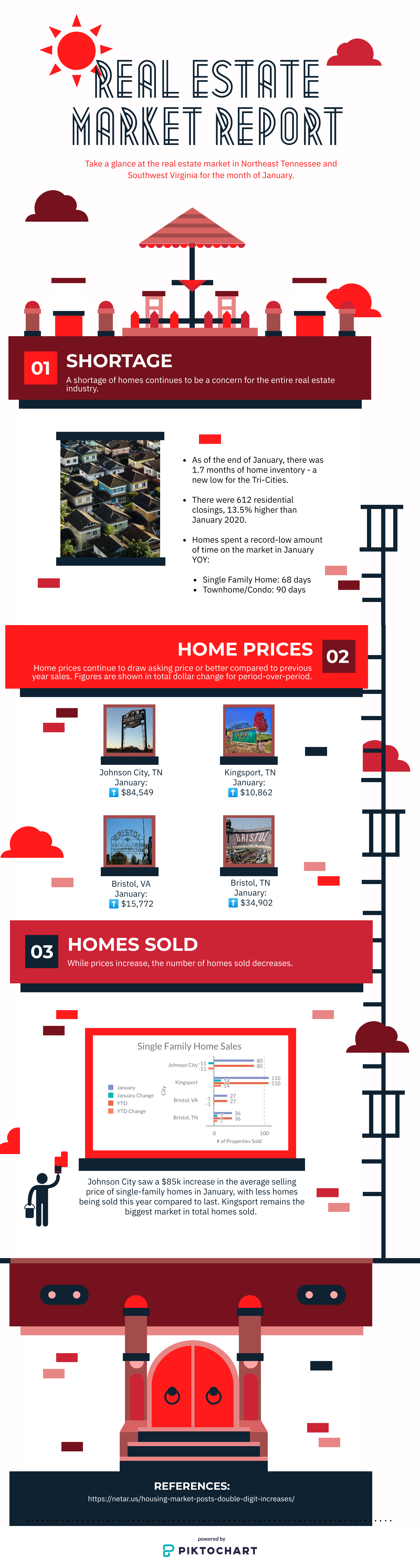 tri cities january real estate market update for johnson city, kingsport, bristol