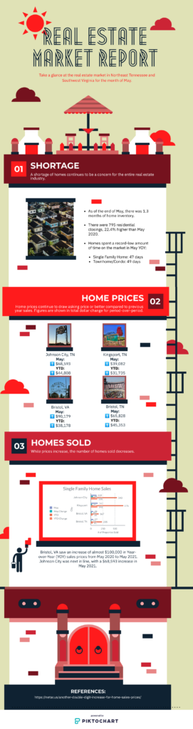 infographic, real estate, tri cities, market report
