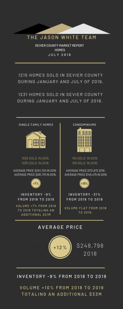 Sevier County Market Report for Homes, July 2019, Infographic
