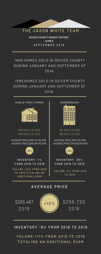 Market Statistics For September 2019, Infographics
