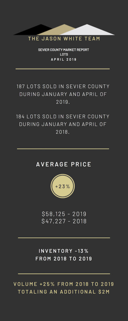 Sevier County Market Report for Land, April 2019, Infographic