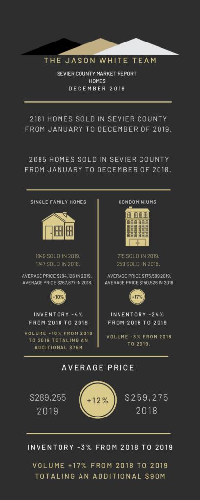 Home - Market Statistics for December 2019