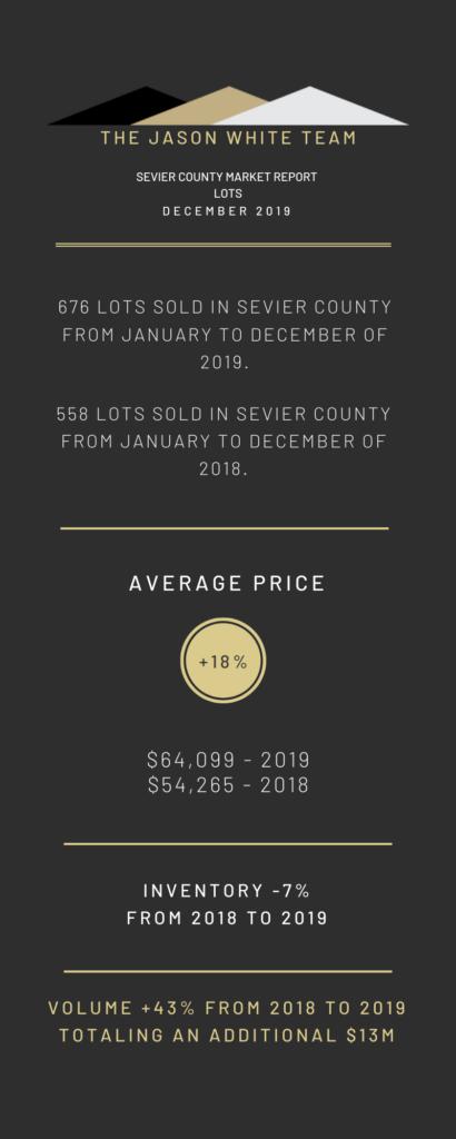 Land - Market Statistics for December 2019