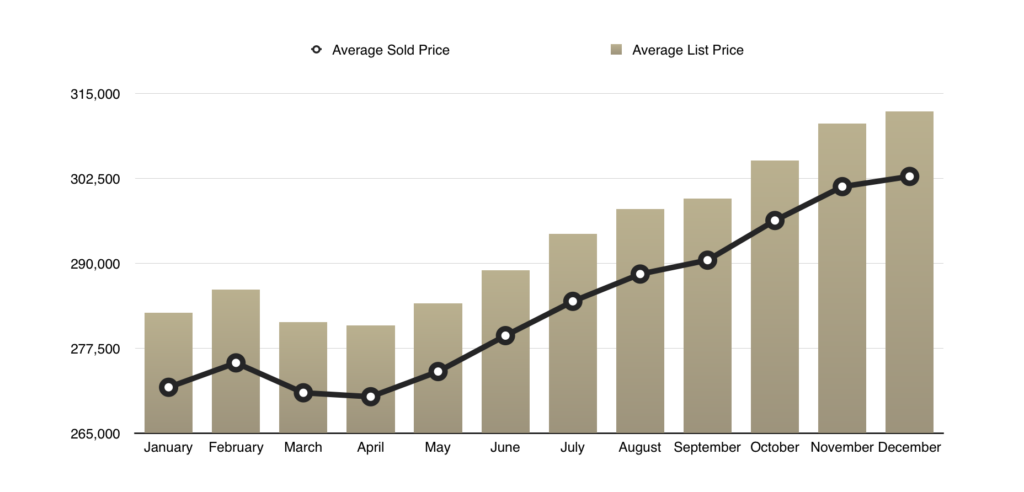 Average List to sale price for Sevier County, TN - 2019