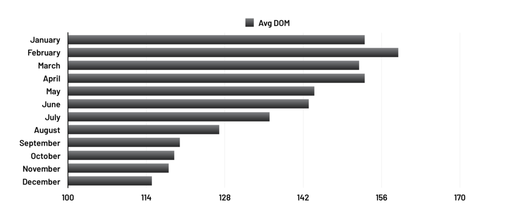 Average DOM - 2018