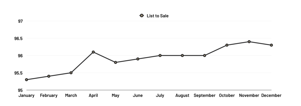 List to Sale Ratio - 2018