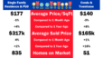 Your Fresno Market Report for April 2020