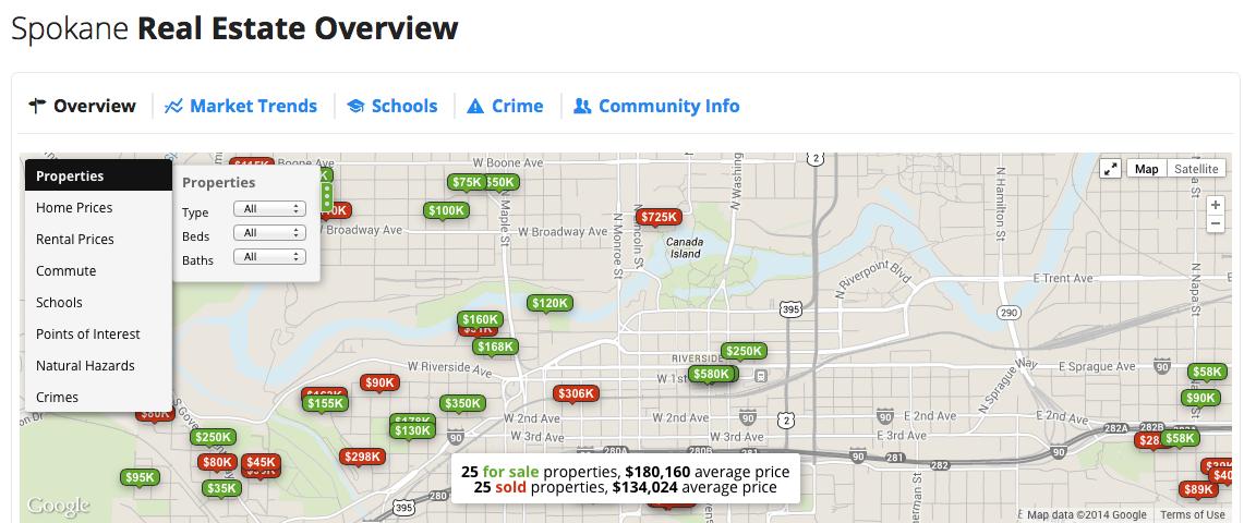 Spring Real Estate Market Greater Spokane Real Estate
