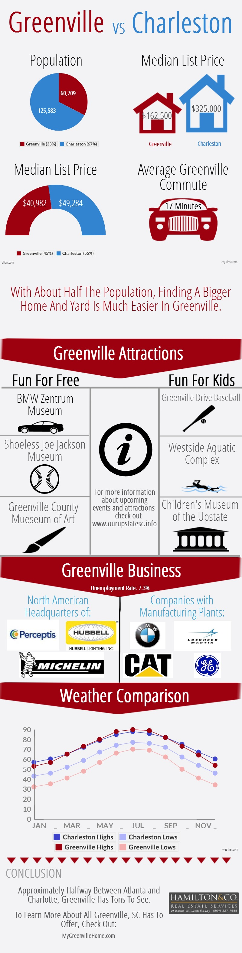Greenville vs. Charleston