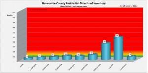 June MLS Inventory (Medium)