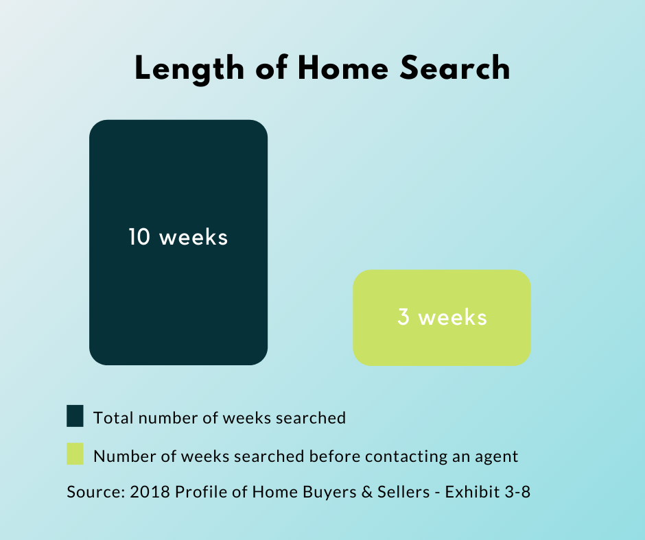 Length of Home Search
