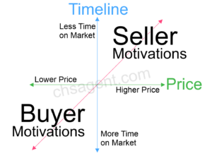 Real Estate Seller and Buyer Motivations - CHSagent.com