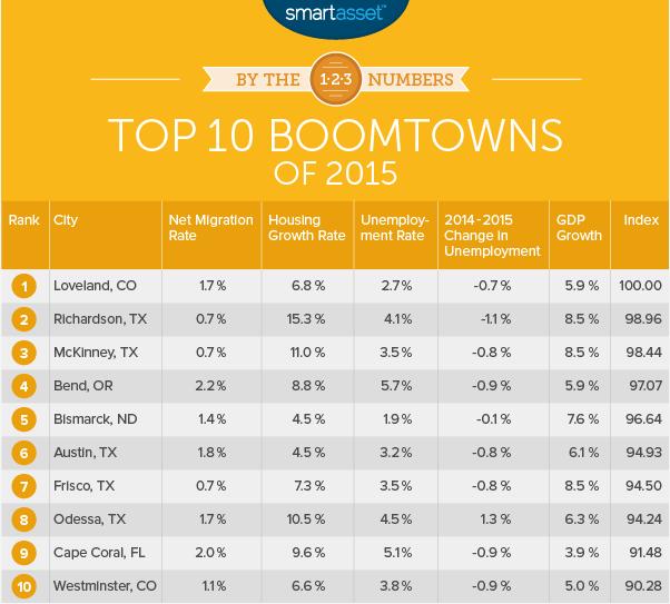 smart asset boomtowns 2015