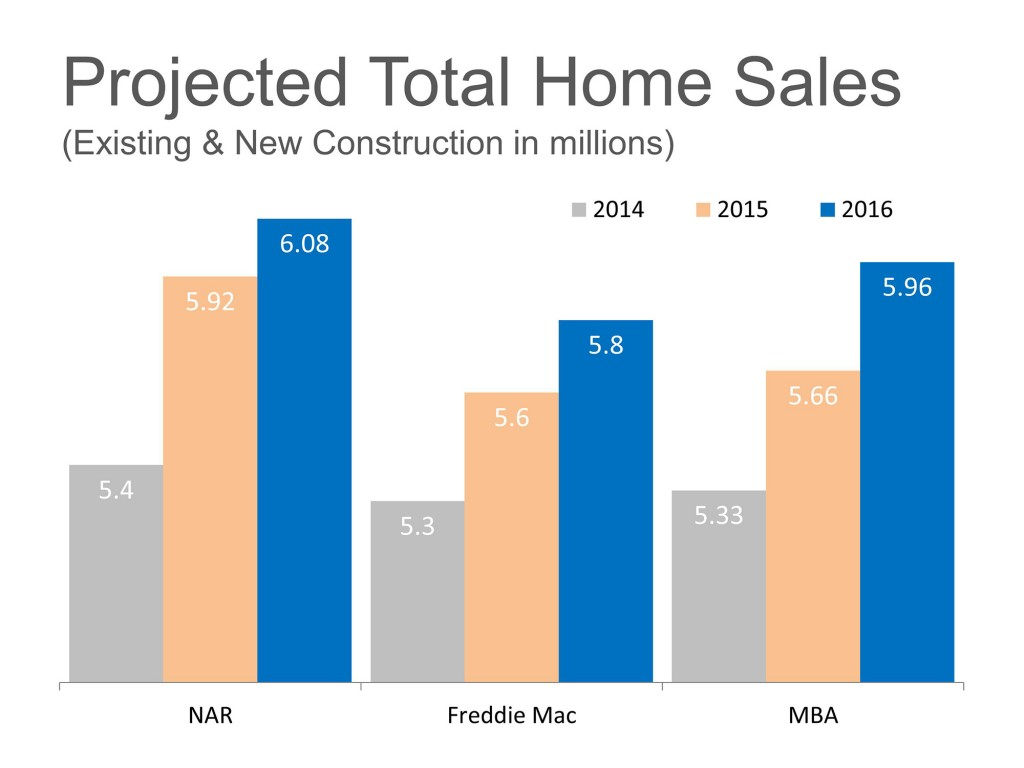 Sales-Projections