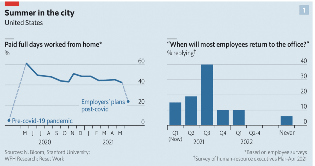 Economist survey of human resource executives about post-COVID offices