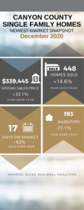 Ada County Market Update | December