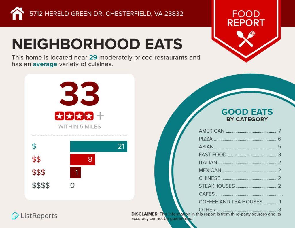 Neighborhood Eats Infographic