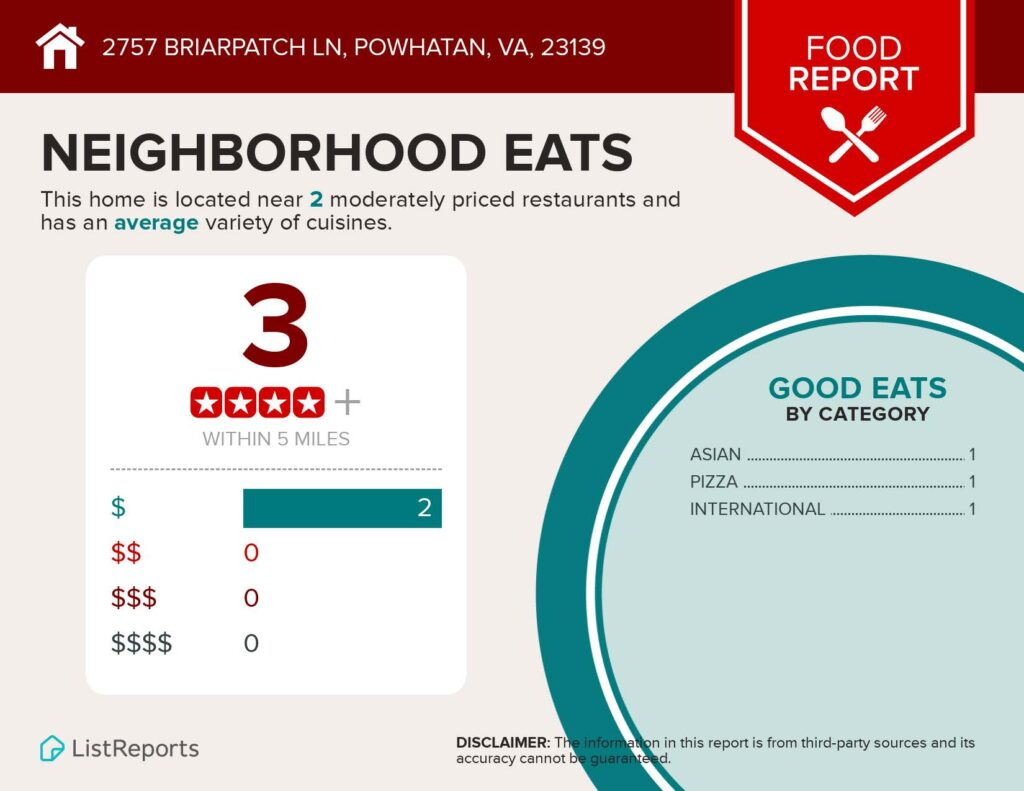 Infographic for 2757 Briarpatch Ln
