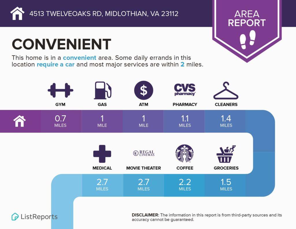 4513 Twelveoaks Rd Convenience Rating