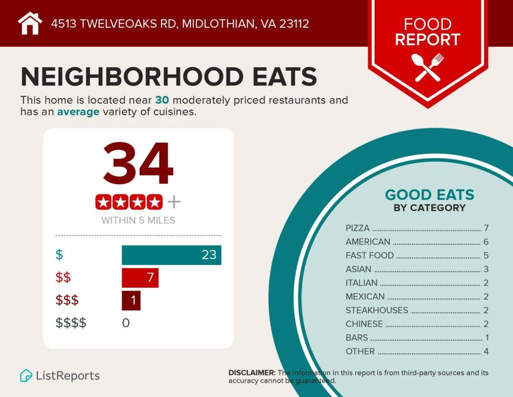 4513 Twelveoaks Rd Neighborhood